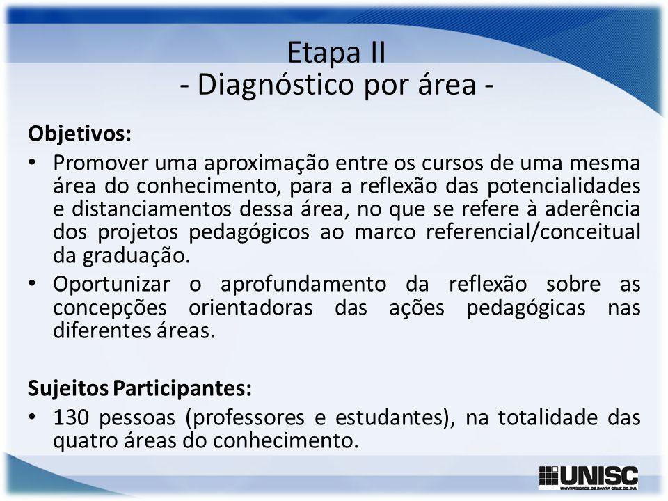 Etapa II - Diagnóstico por área - Objetivos: Promover uma aproximação entre os cursos de uma mesma área do conhecimento, para a reflexão das potencial