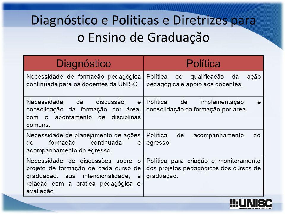 Diagnóstico e Políticas e Diretrizes para o Ensino de Graduação DiagnósticoPolítica Necessidade de formação pedagógica continuada para os docentes da
