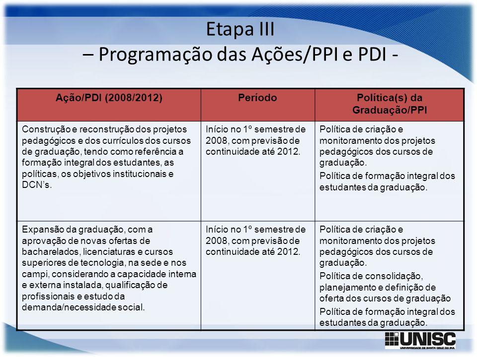 Etapa III – Programação das Ações/PPI e PDI - Ação/PDI (2008/2012)PeríodoPolítica(s) da Graduação/PPI Construção e reconstrução dos projetos pedagógic