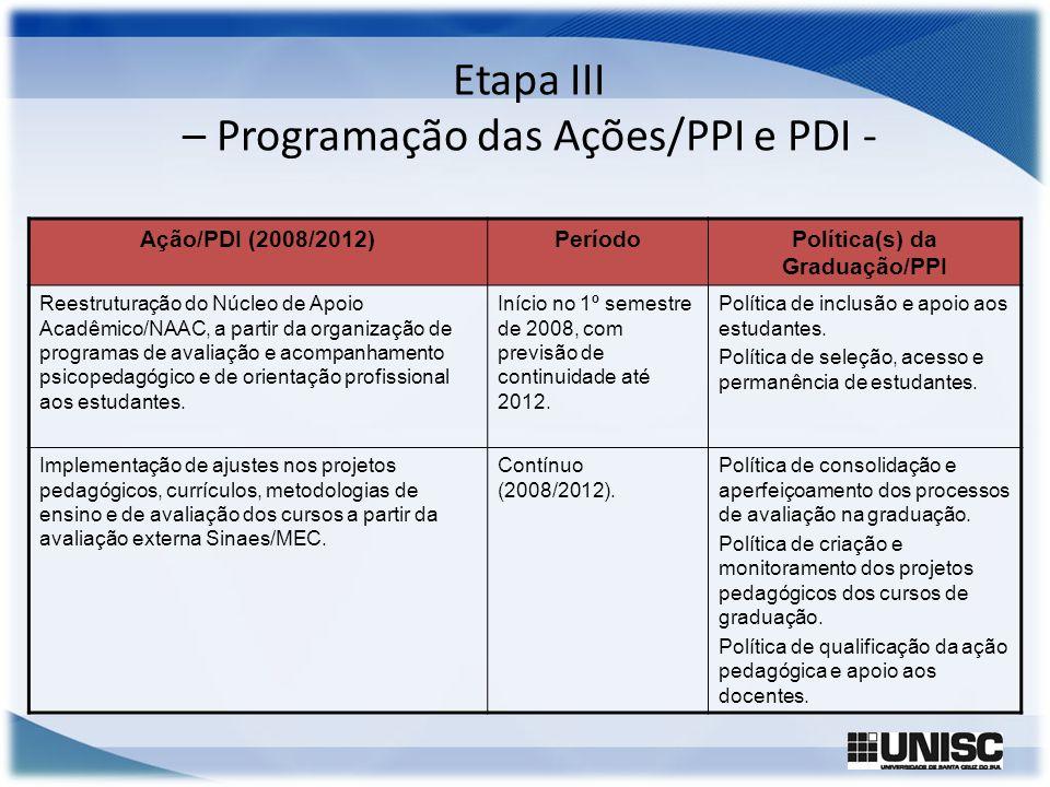Etapa III – Programação das Ações/PPI e PDI - Ação/PDI (2008/2012)PeríodoPolítica(s) da Graduação/PPI Reestruturação do Núcleo de Apoio Acadêmico/NAAC