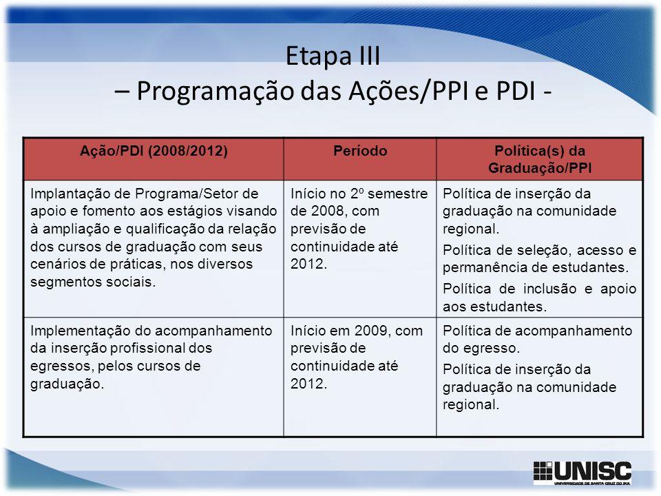 Etapa III – Programação das Ações/PPI e PDI - Ação/PDI (2008/2012)PeríodoPolítica(s) da Graduação/PPI Implantação de Programa/Setor de apoio e fomento