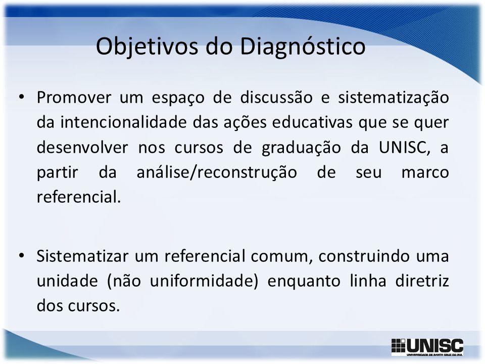 Objetivos Identificar a que distância estão os cursos de graduação da UNISC e a vivência da formação em relação ao ideal projetado no marco referencial do Projeto Pedagógico / Dimensão Graduação.