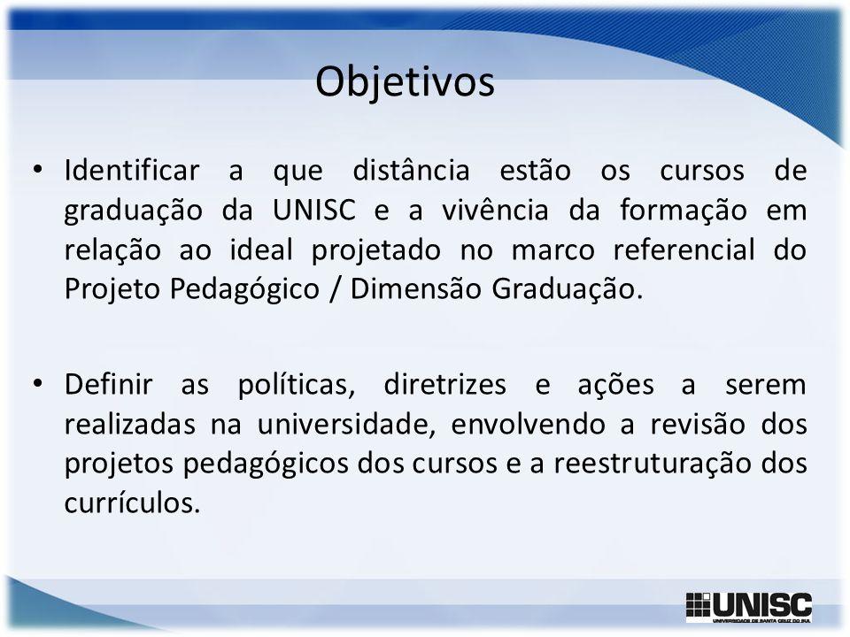 Objetivos Identificar a que distância estão os cursos de graduação da UNISC e a vivência da formação em relação ao ideal projetado no marco referencia