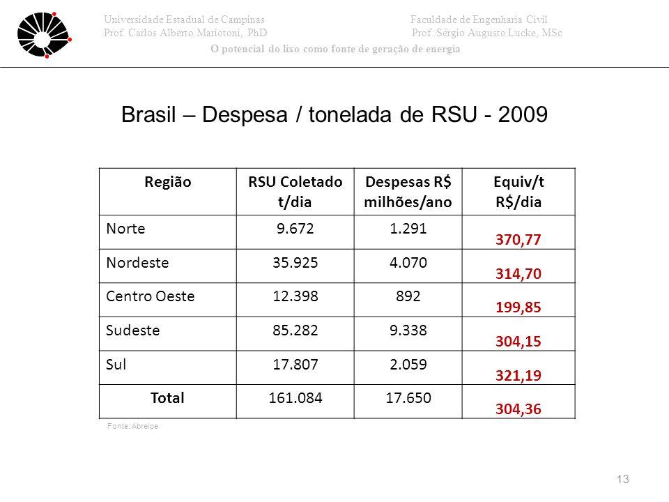 13 Universidade Estadual de Campinas Faculdade de Engenharia Civil Prof.