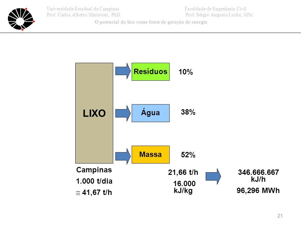 21 LIXO Resíduos Água Massa Campinas 1.000 t/dia 41,67 t/h 10% 38% 52% 21,66 t/h 16.000 kJ/kg 346.666.667 kJ/h 96,296 MWh Universidade Estadual de Campinas Faculdade de Engenharia Civil Prof.
