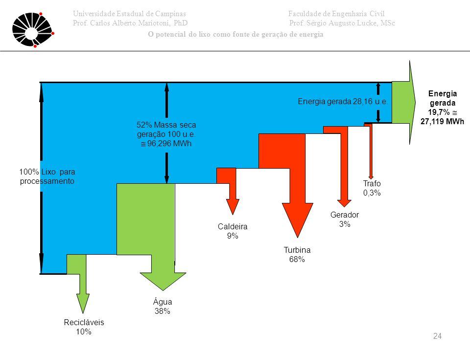 24 Recicláveis 10% Água 38% Caldeira 9% Turbina 68% Gerador 3% Trafo 0,3% Energia gerada 19,7% 27,119 MWh 52% Massa seca geração 100 u.e.