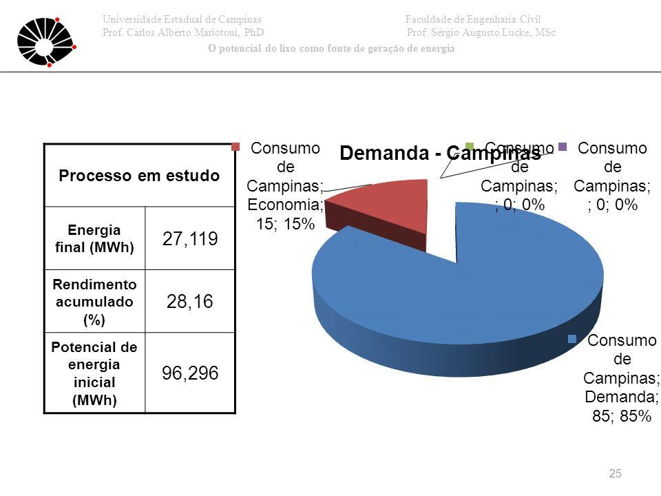 25 Processo em estudo Energia final (MWh) 27,119 Rendimento acumulado (%) 28,16 Potencial de energia inicial (MWh) 96,296 Universidade Estadual de Campinas Faculdade de Engenharia Civil Prof.