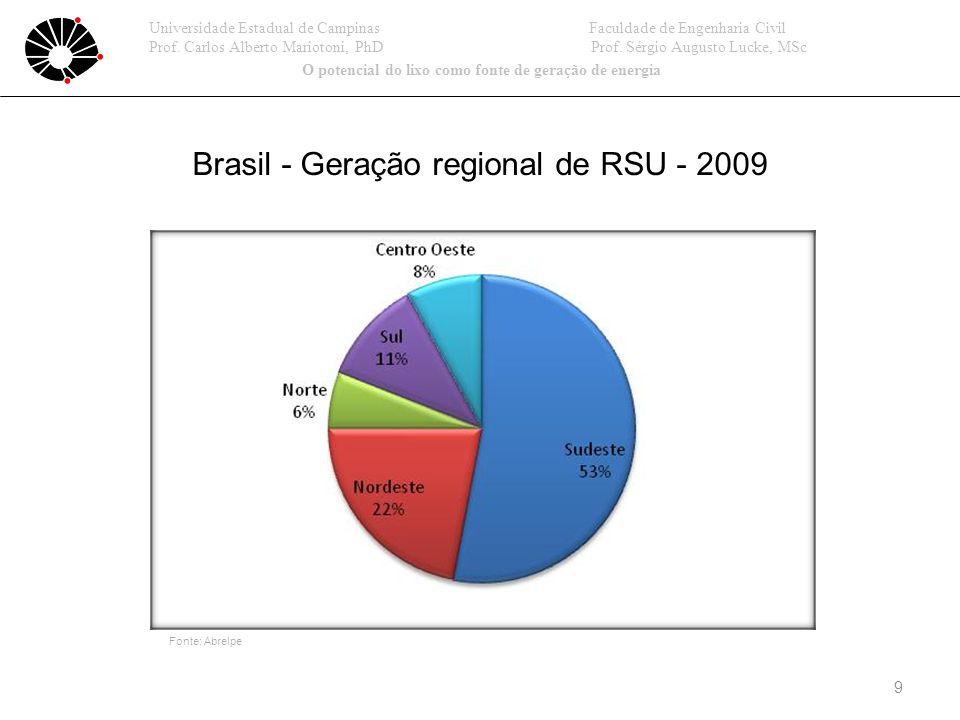 9 Universidade Estadual de Campinas Faculdade de Engenharia Civil Prof.