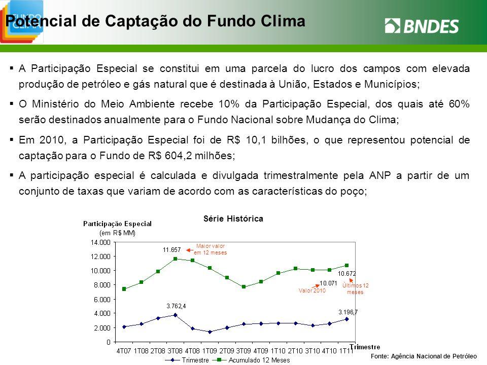 Potencial de Captação do Fundo Clima A Participação Especial se constitui em uma parcela do lucro dos campos com elevada produção de petróleo e gás na
