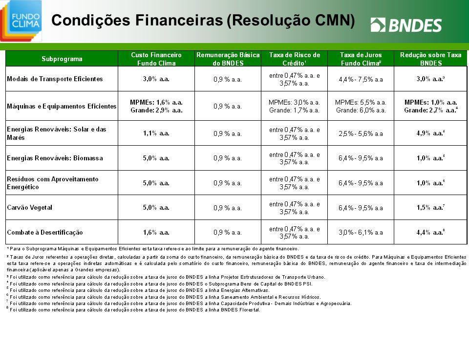 Condições Financeiras (Resolução CMN)