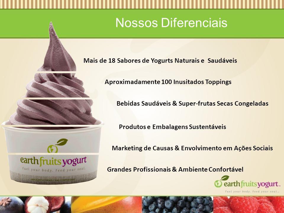 Nossos Diferenciais 13 Marketing de Causas & Envolvimento em Ações Sociais Bebidas Saudáveis & Super-frutas Secas Congeladas Mais de 18 Sabores de Yogurts Naturais e Saudáveis Produtos e Embalagens Sustentáveis Aproximadamente 100 Inusitados Toppings Grandes Profissionais & Ambiente Confortável