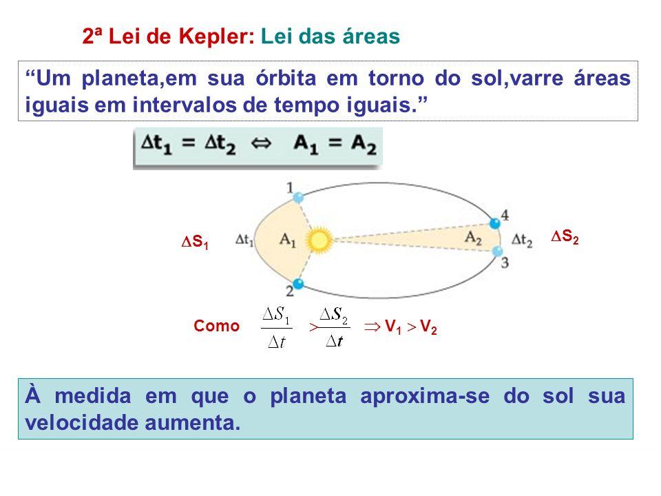 FÍSICA-Tomás Gravitação Universal 2ª Lei de Kepler: Lei das áreas Um planeta,em sua órbita em torno do sol,varre áreas iguais em intervalos de tempo i