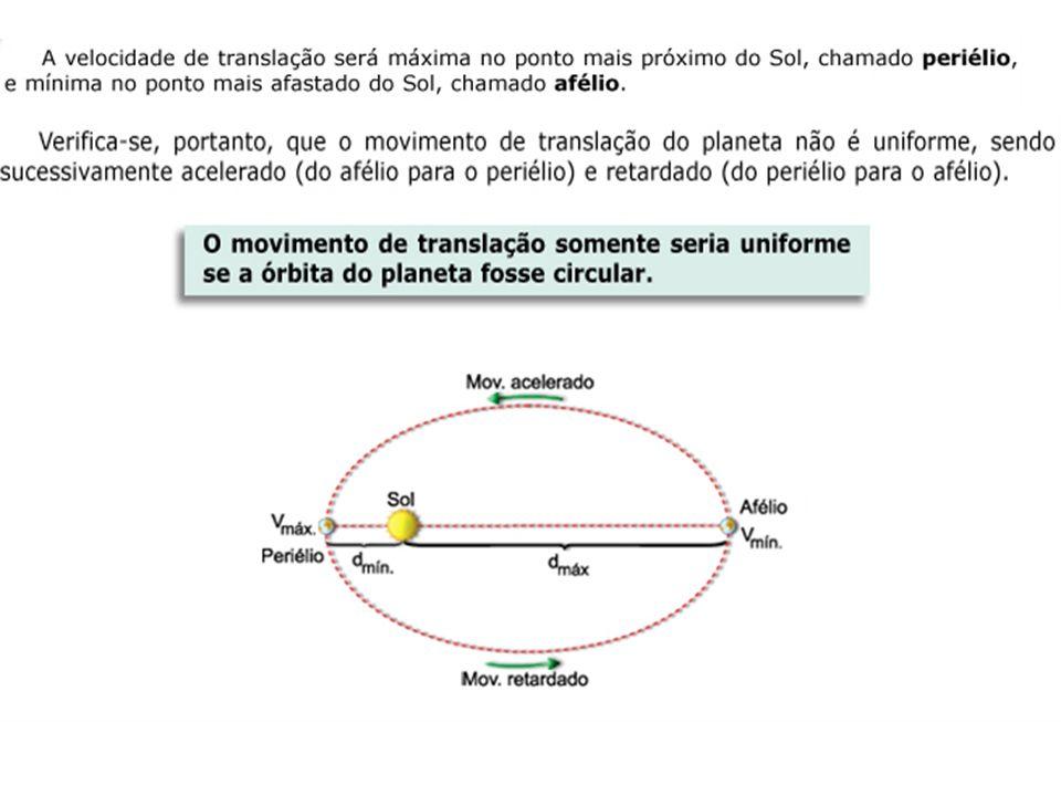 FÍSICA-Tomás Gravitação Universal A velocidade areolar (razão entre a área varrida pelo raio vetor e o intervalo de tempo gasto) de cada planeta é constante.