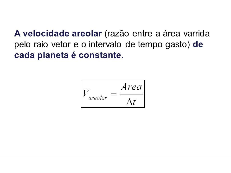 FÍSICA-Tomás Gravitação Universal A velocidade areolar (razão entre a área varrida pelo raio vetor e o intervalo de tempo gasto) de cada planeta é con