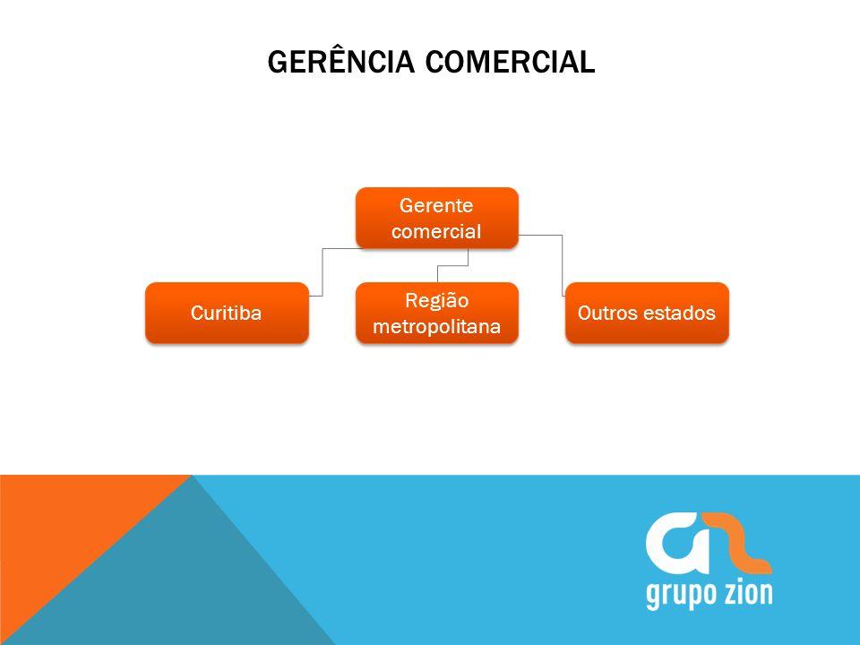 OBJETIVOS 2014 Plano de Meta Trimestral Meeting Reuniões semanais com o time de venda de Curitiba na sede do Grupo Zion.