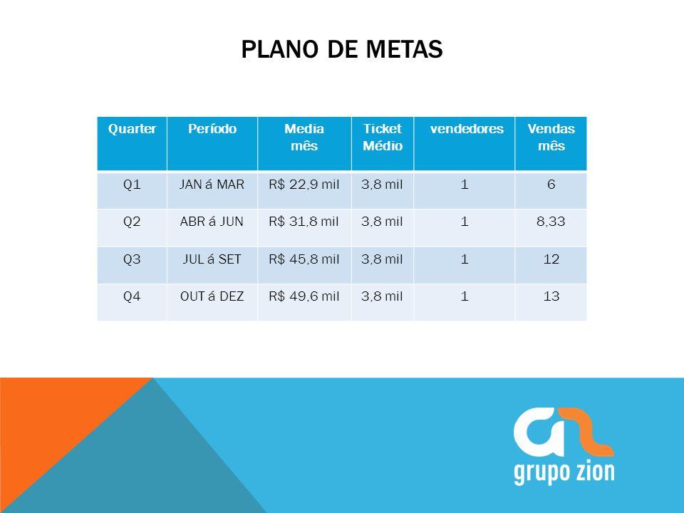 PLANO DE METAS QuarterPeríodoMedia mês Ticket Médio vendedoresVendas mês Q1JAN á MARR$ 22,9 mil3,8 mil16 Q2ABR á JUNR$ 31,8 mil3,8 mil18,33 Q3JUL á SE