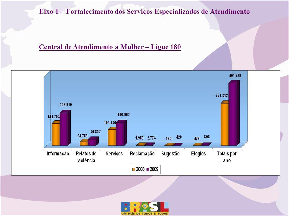 Eixo 1 – Fortalecimento dos Serviços Especializados de Atendimento Central de Atendimento à Mulher – Ligue 180