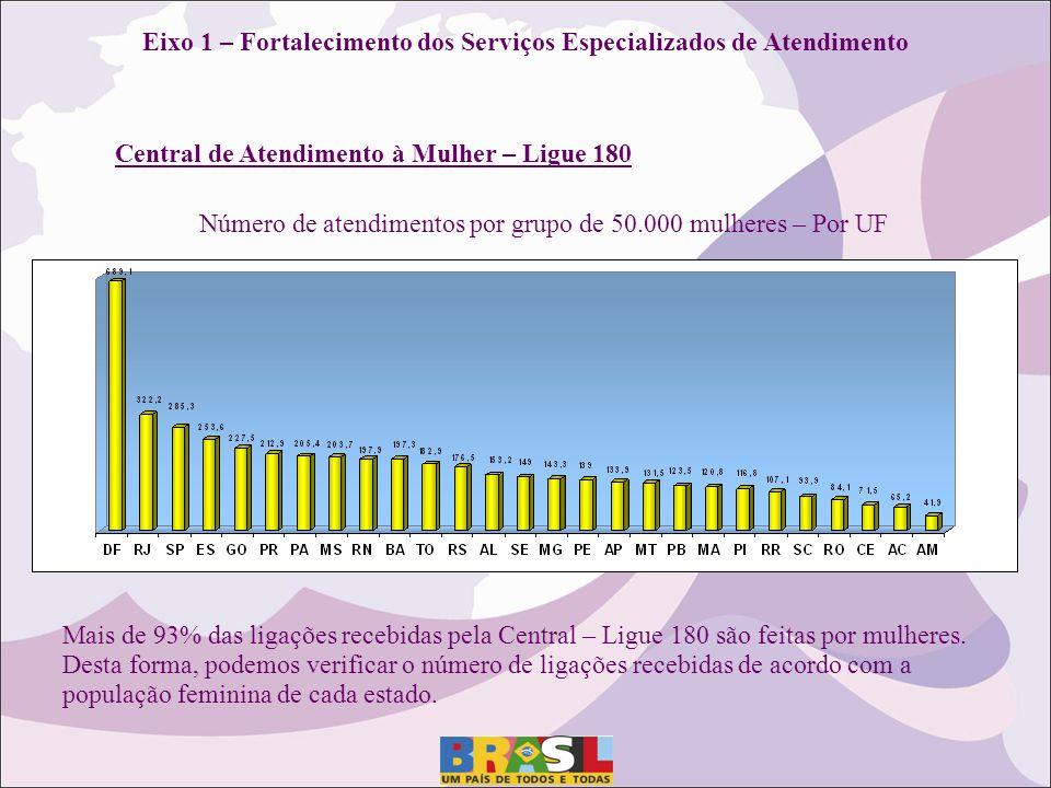 Eixo 1 – Fortalecimento dos Serviços Especializados de Atendimento Central de Atendimento à Mulher – Ligue 180 Número de atendimentos por grupo de 50.