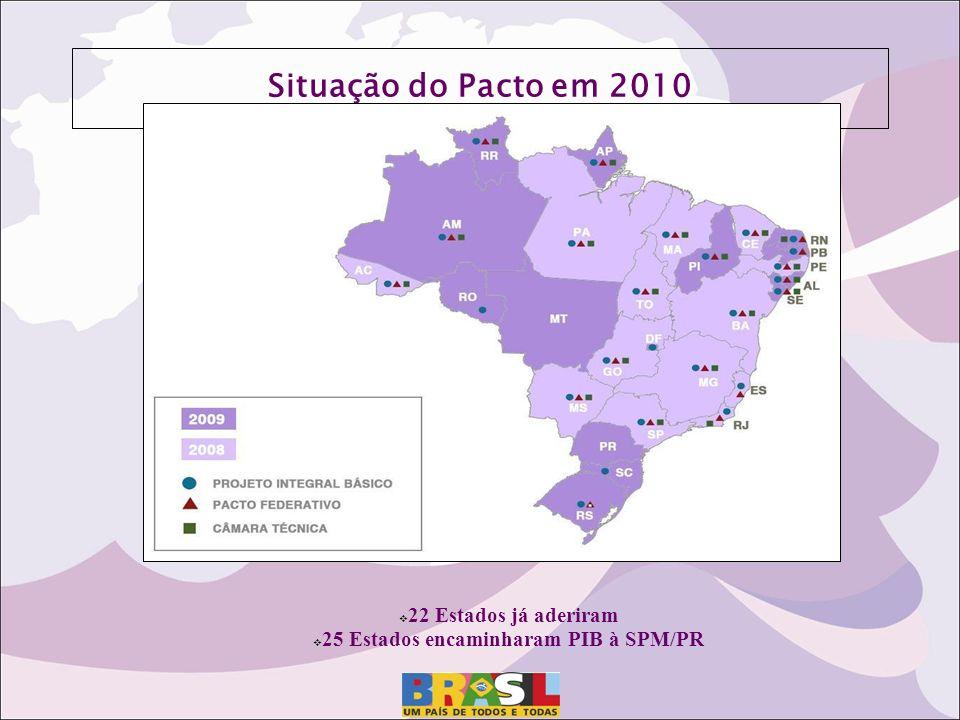 Situação do Pacto em 2010 22 Estados já aderiram 25 Estados encaminharam PIB à SPM/PR