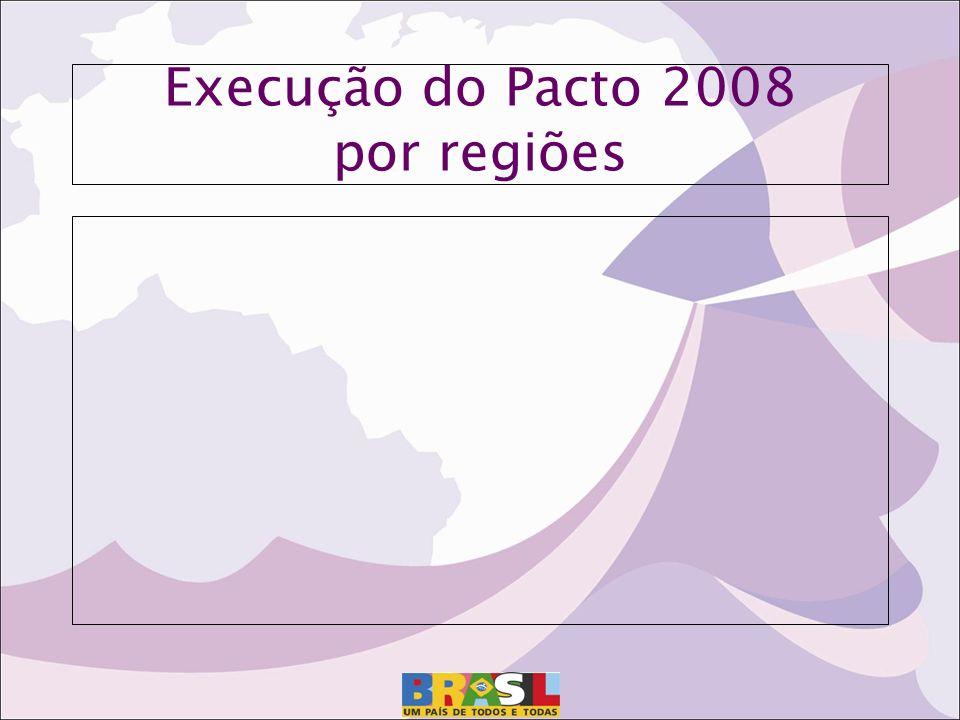 Execução do Pacto 2008 por regiões