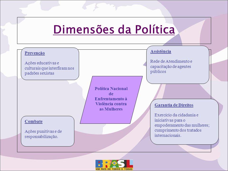 Dimensões da Política Prevenção Ações educativas e culturais que interfiram nos padrões sexistas Combate Ações punitivas e de responsabilização. Assis