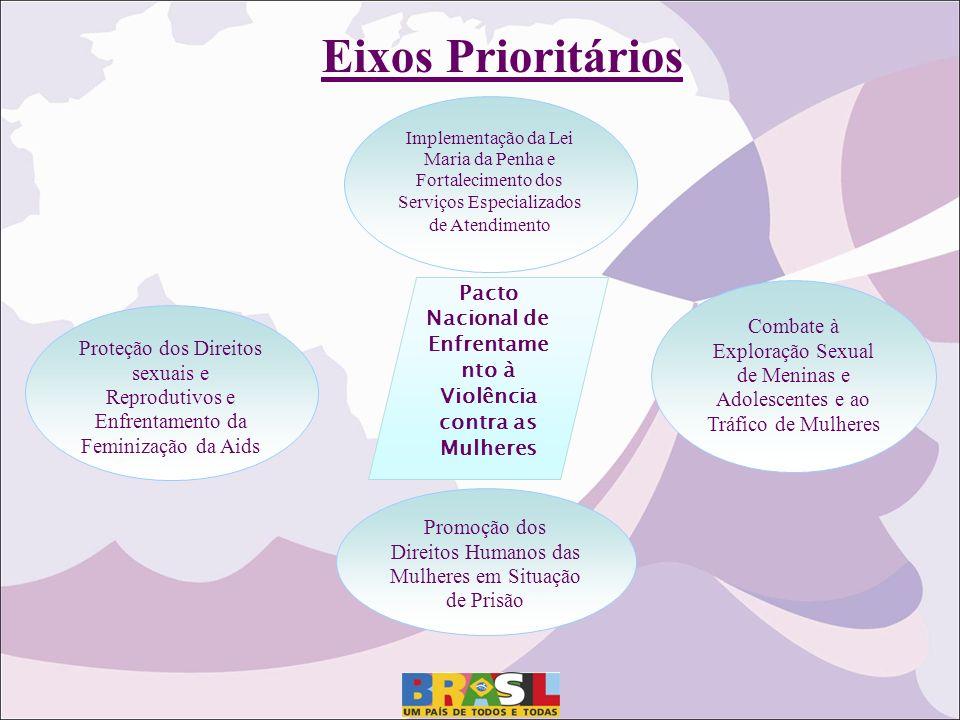 Eixos Prioritários Implementação da Lei Maria da Penha e Fortalecimento dos Serviços Especializados de Atendimento Promoção dos Direitos Humanos das M