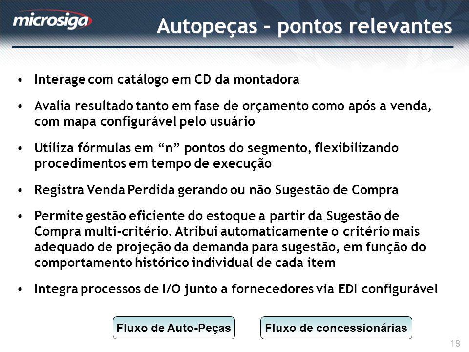 Autopeças – pontos relevantes 18 Interage com catálogo em CD da montadora Avalia resultado tanto em fase de orçamento como após a venda, com mapa conf