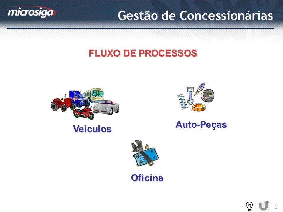 Gestão de Concessionárias 2 Veículos Oficina Auto-Peças FLUXO DE PROCESSOS