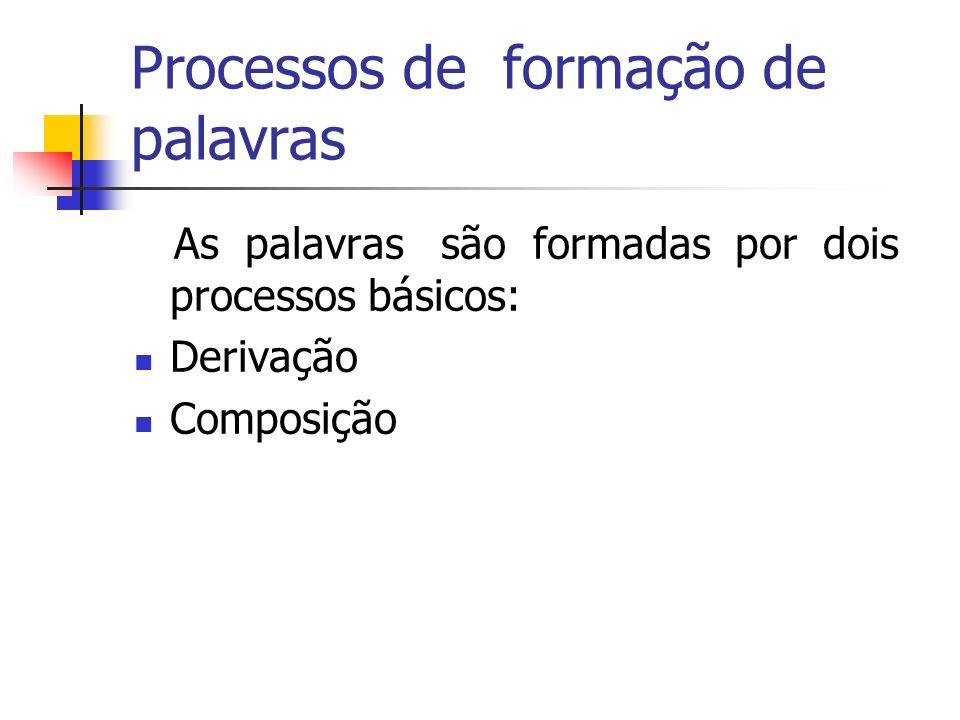 Processos de formação de palavras As palavras são formadas por dois processos básicos: Derivação Composição