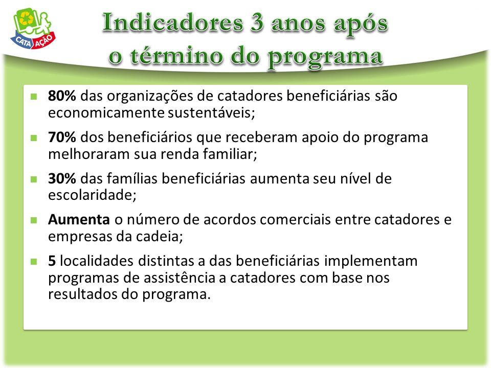 80% das organizações de catadores beneficiárias são economicamente sustentáveis; 70% dos beneficiários que receberam apoio do programa melhoraram sua
