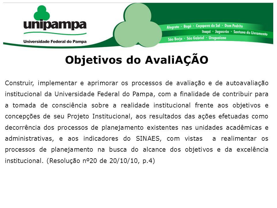 COMISSÃO PRÓPRIA DE AVALIAÇÃO (CPA) Objetivos do AvaliAÇÃO Construir, implementar e aprimorar os processos de avaliação e de autoavaliação institucion