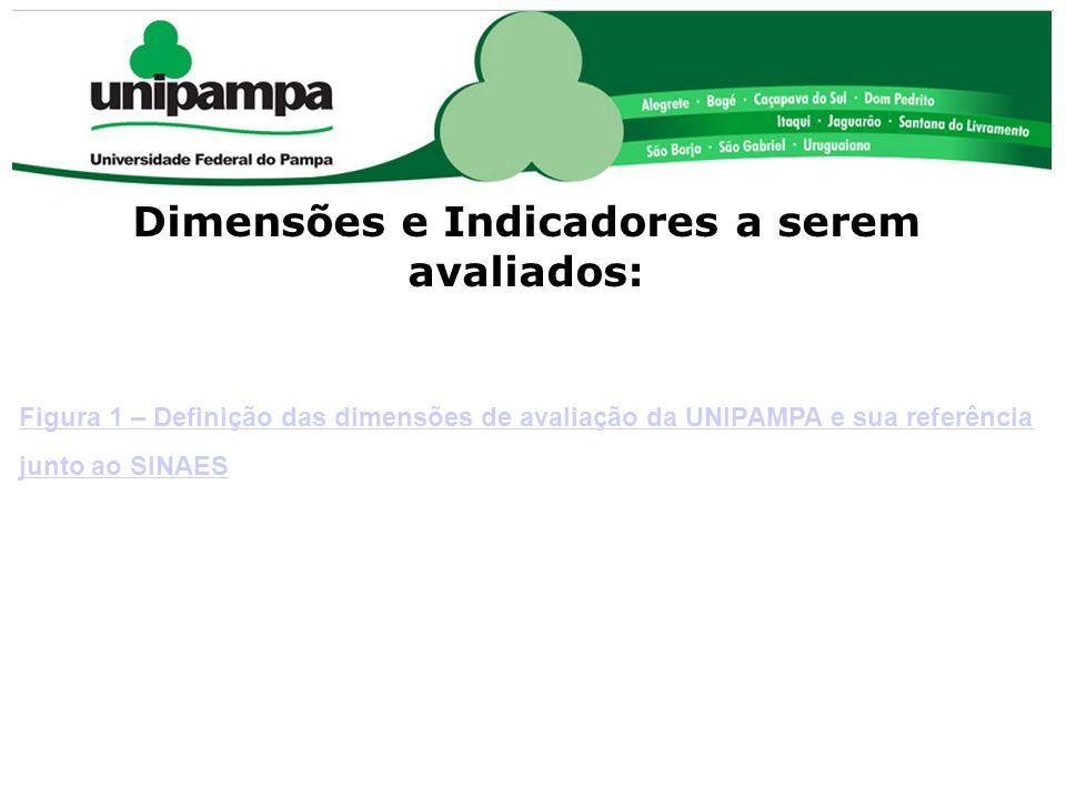 COMISSÃO PRÓPRIA DE AVALIAÇÃO (CPA) Dimensões e Indicadores a serem avaliados: Figura 1 – Definição das dimensões de avaliação da UNIPAMPA e sua refer
