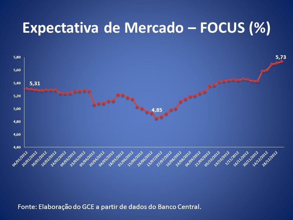 Expectativa de Mercado – FOCUS (%) Fonte: Elaboração do GCE a partir de dados do Banco Central.