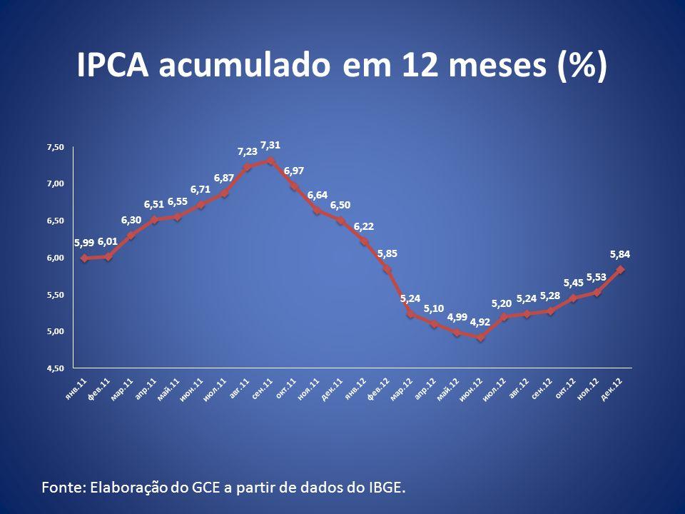 IPCA acumulado em 12 meses (%) Fonte: Elaboração do GCE a partir de dados do IBGE.