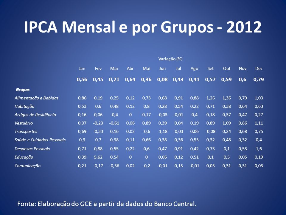 IPCA Mensal e por Grupos - 2012 Fonte: Elaboração do GCE a partir de dados do Banco Central. Variação (%) JanFevMarAbrMaiJunJulAgoSetOutNovDez 0,560,4