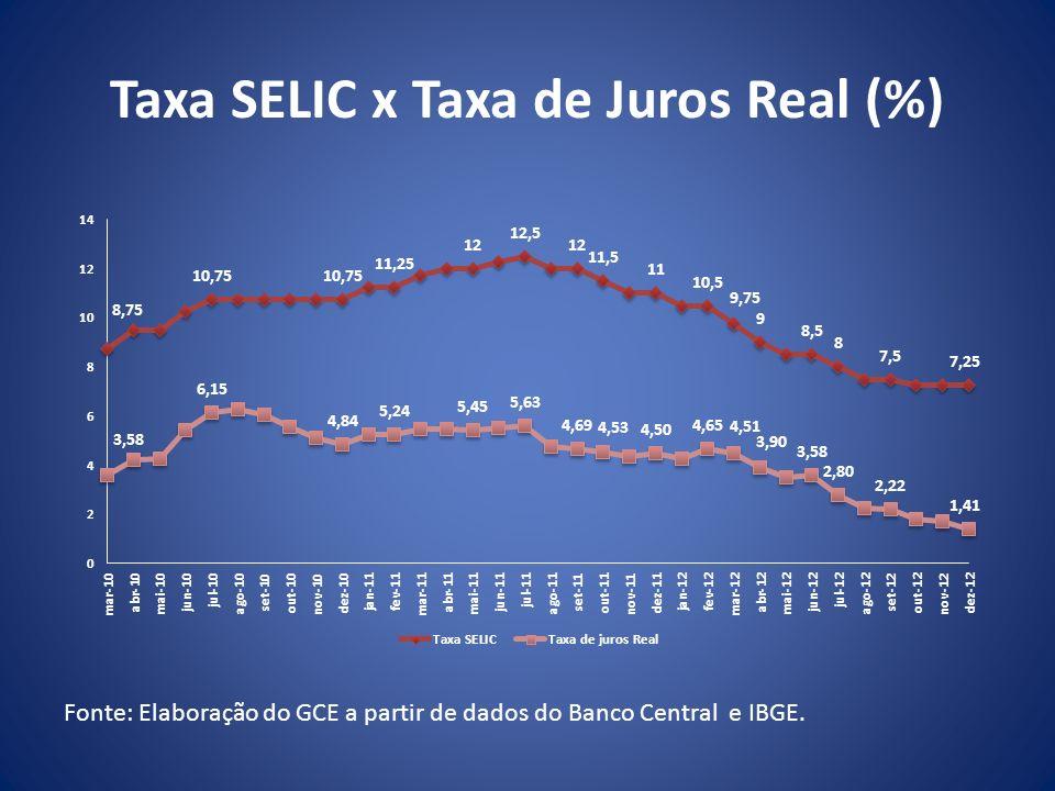 Taxa SELIC x Taxa de Juros Real (%) Fonte: Elaboração do GCE a partir de dados do Banco Central e IBGE.