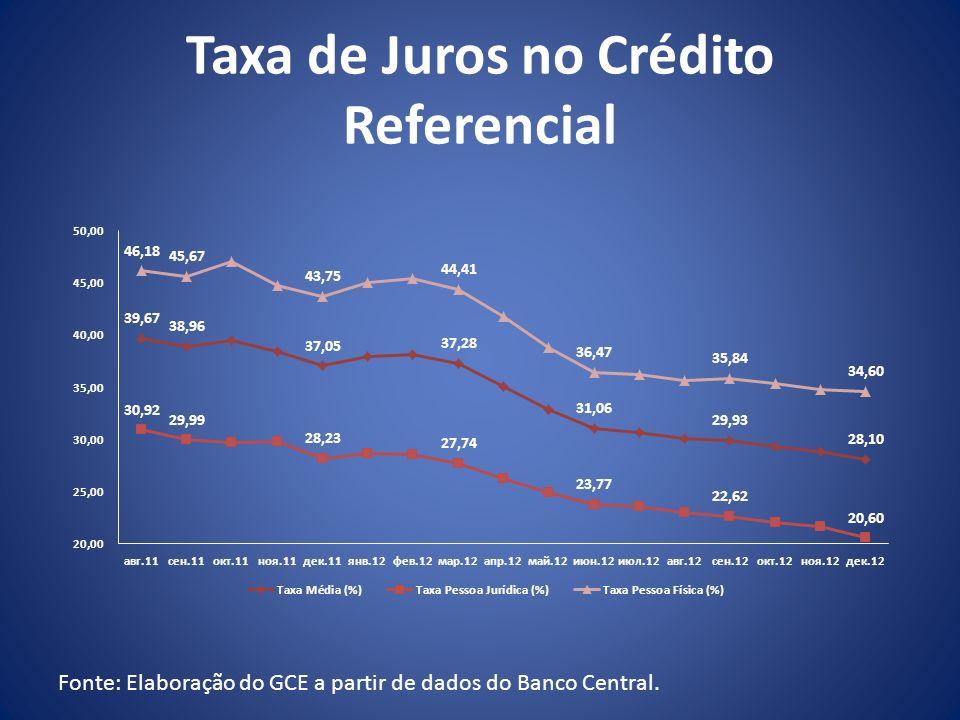 Taxa de Juros no Crédito Referencial Fonte: Elaboração do GCE a partir de dados do Banco Central.
