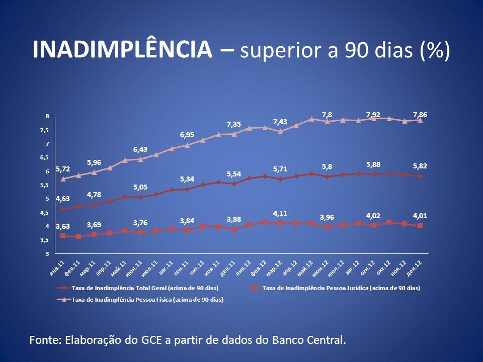 INADIMPLÊNCIA – superior a 90 dias (%) Fonte: Elaboração do GCE a partir de dados do Banco Central.