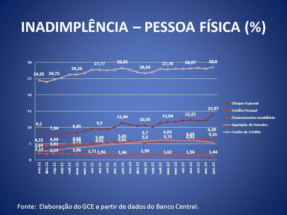 INADIMPLÊNCIA – PESSOA FÍSICA (%) Fonte: Elaboração do GCE a partir de dados do Banco Central.