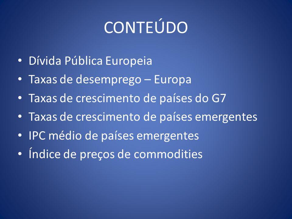 Fontes EUROSTAT FMI Federal Reserve Bank Respectivos órgãos de estatística dos países selecionados