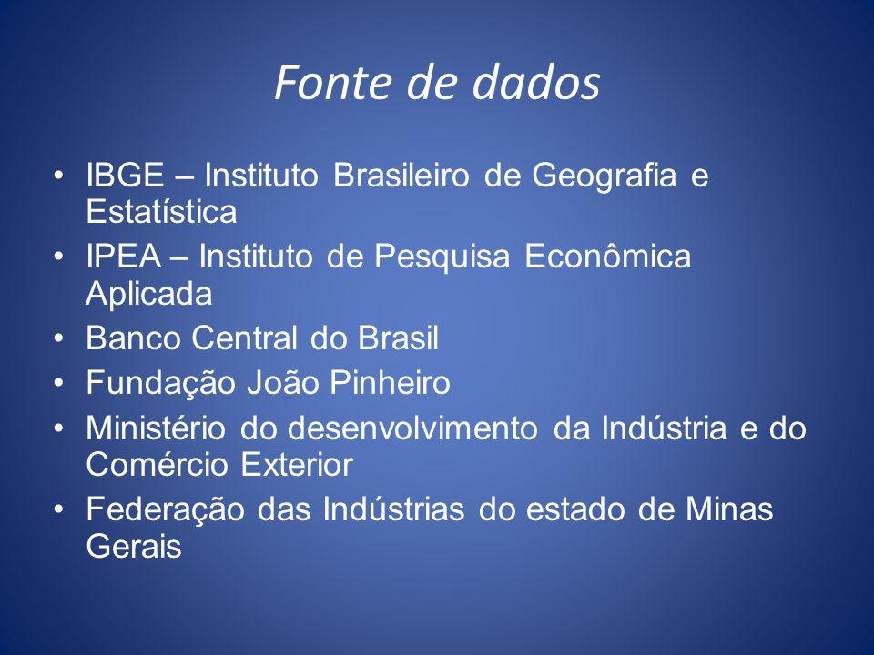 Fonte de dados IBGE – Instituto Brasileiro de Geografia e Estatística IPEA – Instituto de Pesquisa Econômica Aplicada Banco Central do Brasil Fundação