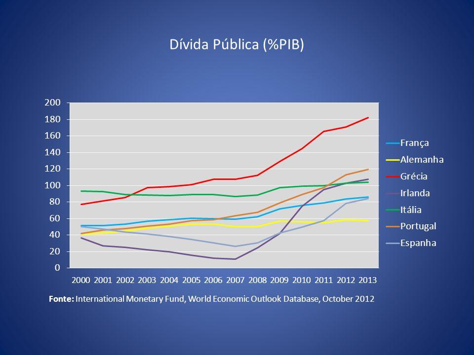 IPCA Mensal e por Grupos - 2012 Fonte: Elaboração do GCE a partir de dados do Banco Central.