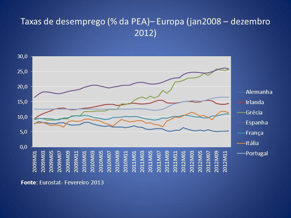 Taxas de desemprego (% da PEA)– Europa (jan2008 – dezembro 2012)