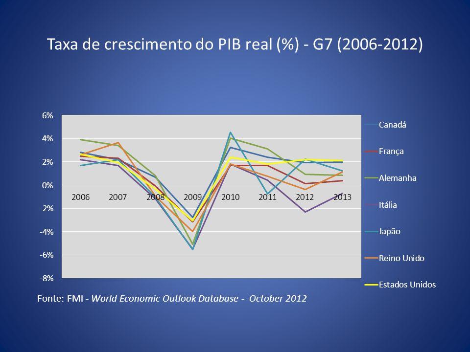 SUPERÁVIT FISCAL PRIMÁRIO (%) – EM Fonte: Elaboração do GCE a partir de dados do Banco Central.
