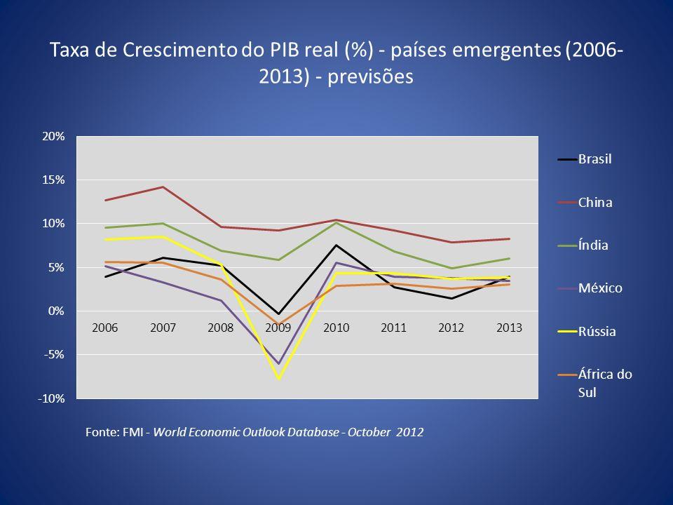 Taxa de Crescimento do PIB real (%) - países emergentes (2006- 2013) - previsões