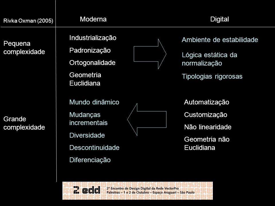 Pequena complexidade Grande complexidade Moderna Industrialização Padronização Ortogonalidade Geometria Euclidiana Digital Automatização Customização