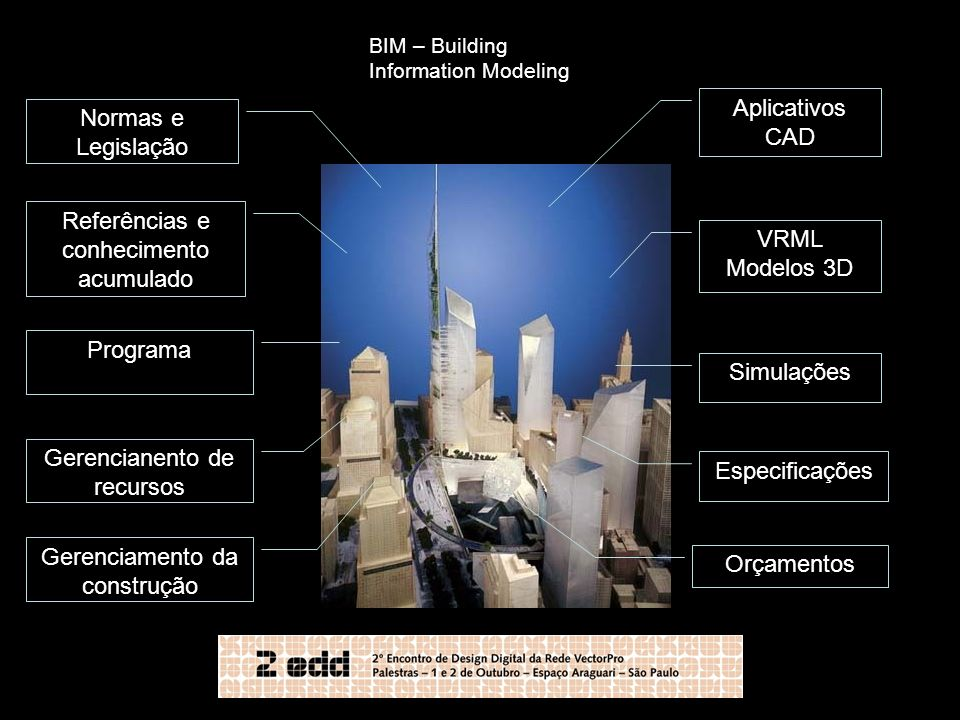 BIM – Building Information Modeling VRML Modelos 3D Aplicativos CAD Simulações Especificações Orçamentos Gerenciamento da construção Gerencianento de
