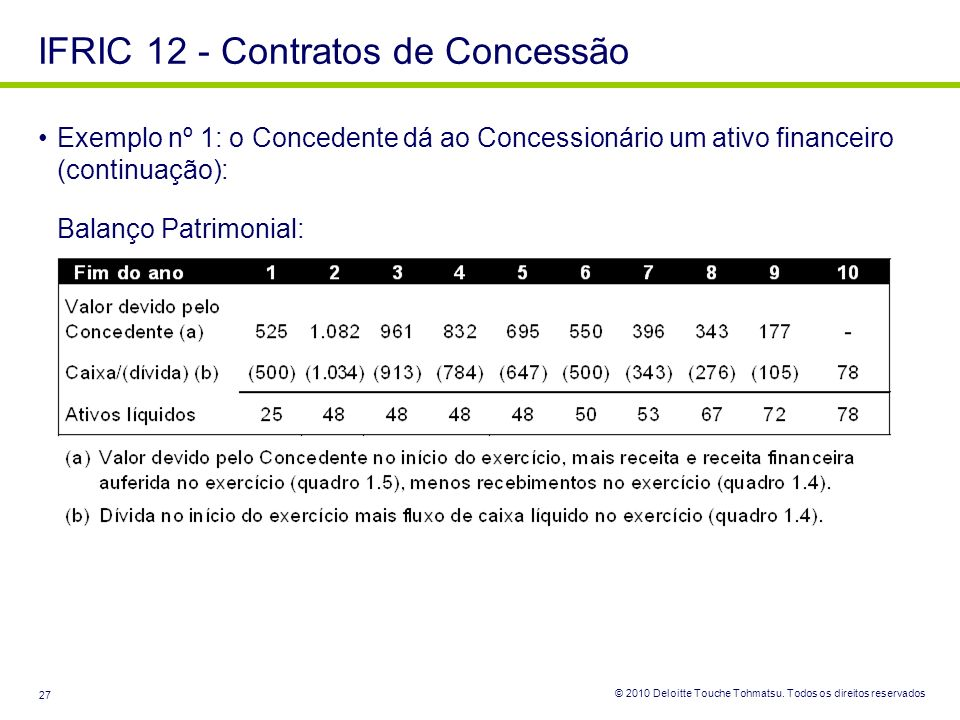 © 2010 Deloitte Touche Tohmatsu. Todos os direitos reservados 27 Exemplo nº 1: o Concedente dá ao Concessionário um ativo financeiro (continuação): Ba