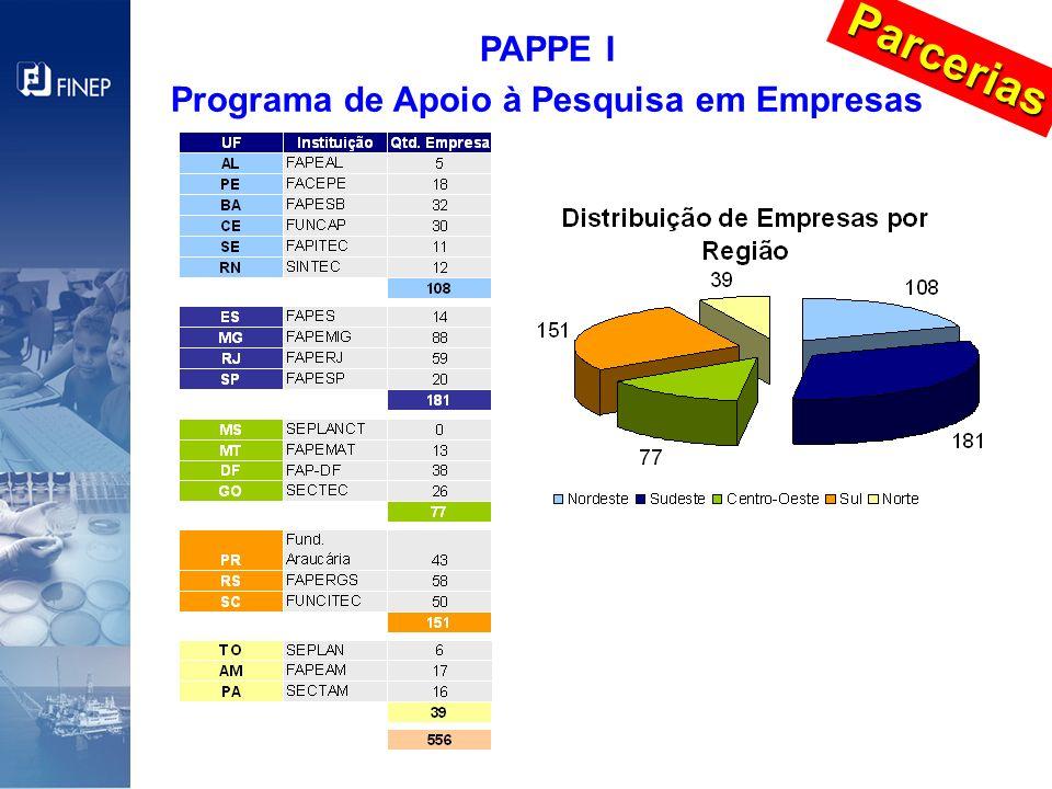 Parcerias PAPPE I Programa de Apoio à Pesquisa em Empresas