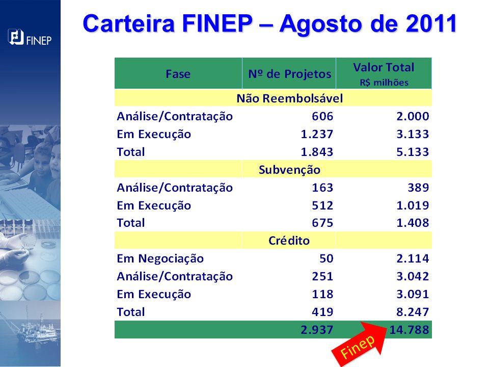 Carteira FINEP – Agosto de 2011 Finep